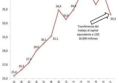 Se desplomó la participación de los trabajadores en el PBI