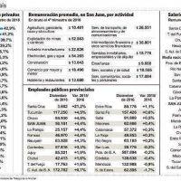 San Juan, la cuarta provincia donde más creció el salario de los privados �