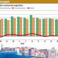 Déficit comercial se triplicó pero suben fuerte importaciones de bienes de capital
