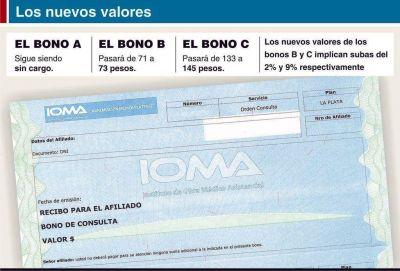 Aumentaron los bonos de consultas de IOMA tras acuerdo con los médicos