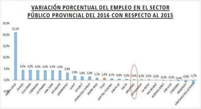 Misiones entre las provincias con menor crecimiento del empleo público