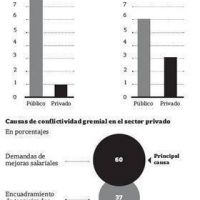 La conflictividad laboral en el Estado es más alta que en el sector privado