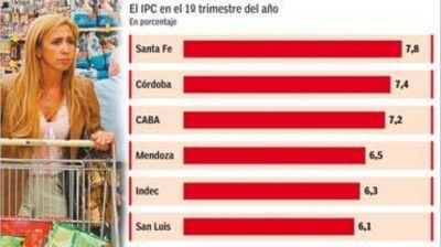 En lo que va del año, las provincias registraron más inflación que el Indec