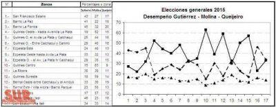 Con la mitad de votantes indefinidos, el FR y el PJ local, buscan recuperar terreno
