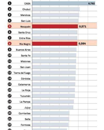 La ONU ubicó a Neuquén y Río Negro con buen índice de desarrollo