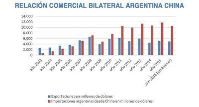 Argentina-China, una relación bilateral basada más en el comercio que en las inversiones