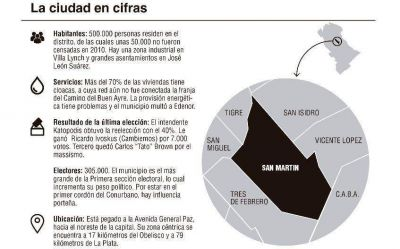 San Martín: Katopodis apuntala a Randazzo y enfrenta a Cambiemos