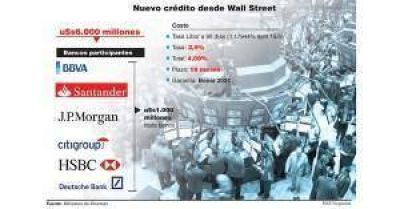 Finanzas activa el préstamo repo de bancos por u$s6.000 millones a tasa Libor más 2,9 por ciento