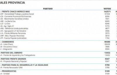 PASO: el Frente Chaco Merece Más alcanza el 49 % de los votos