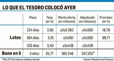 Tesoro captó $75.000 M (pero a tasa del 25,75%)
