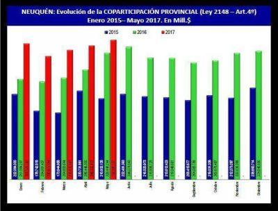 Más de 1.8 mil millones de pesos fueron a municipios en 5 meses