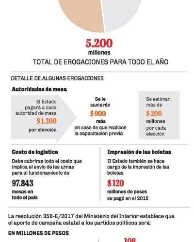 La pregunta de los $ 100 millones en la región: ¿para qué sirven las PASO?