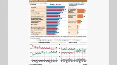 La inseguridad superó a la inflación como la mayor preocupación social