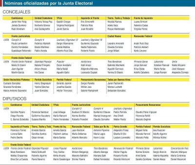 La Plata, cerca del récord: hay 25 listas para el Concejo Deliberante y 24 para Diputados