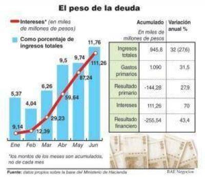 Intereses de deuda representan ya el 11,7% de ingresos totales