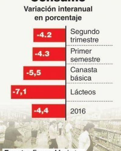 El consumo sigue en caída: se contrajo 2,5% y tardaría hasta fin de año para repuntar