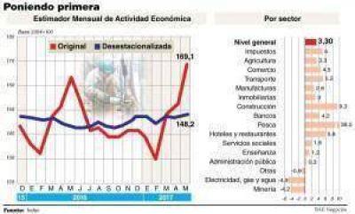 La economía creció 3,3% en mayo y se amplía la recuperación en los sectores más rezagados