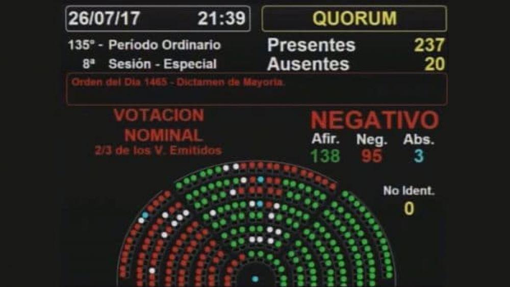 Cómo votó cada diputado sobre el proyecto para expulsar a Julio De Vido