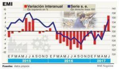 La industria rebotó fuerte en junio, pero todavía está abajo de los niveles de 2015