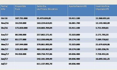 Confirmado: Alicia Kirchner desvía fondos de Nación. Recibió más de 600 millones por Financiamiento Educativo y solo invirtió 86