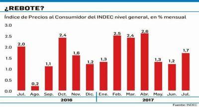 Inflación de julio fue menor a la prevista: 1,7% ( 13,9% en año)