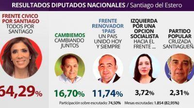 El Frente Cívico se impone con más del 60% de los votos