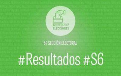 Resultados oficiales PASO 2017: En la Sexta Sección Electoral, se impuso Cambiemos