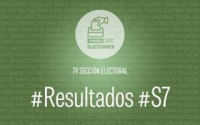 Resultados oficiales Paso 2017: Cambiemos se impuso en la Séptima sección electoral