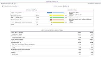 Los resultados de las elecciones en Río Negro y Bariloche