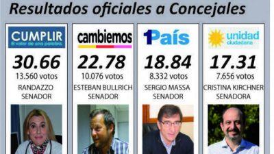 Cumplir se impuso en Chivilcoy con el 30.66%. Segundo fue Cambiemos con el 22.78