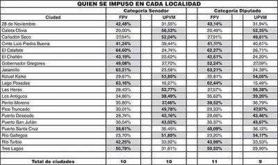 Santa Cruz repartida en mitades entre el FPV y UPVM-Cambiemos