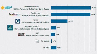 CFK por un pelito