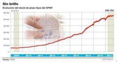 Los plazos fijos privados llevan cinco meses sin crecer, la peor racha desde mediados de 2009