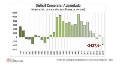 En 2017 la Argentina acumula el peor déficit comercial de la historia económica