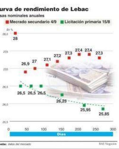 La tasa de Lebac tocó el 28%, con un Banco Central cada vez más activo para retirar pesos