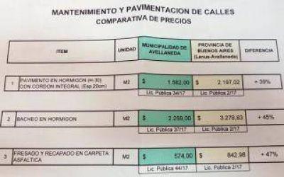 Avellaneda: Denuncias por sobreprecios en obras públicas, que favorece a candidato de Cambiemos