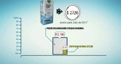 Lecheros dicen que no tienen paritarias desde abril, pero los lácteos no dejan de subir