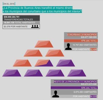 Municipios del interior reciben per cápita el doble de recursos que el Conurbano