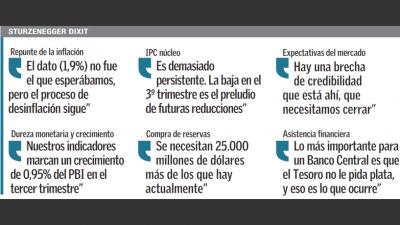 El BCRA busca perforar antes de fi n de año el piso de inflación núcleo para cumplir la meta de 2018