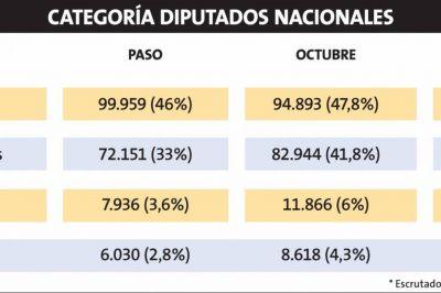 El Gobierno ganó por un margen más estrecho que en las PASO