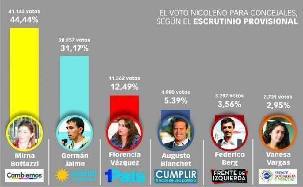 El claro triunfo en las urnas le da al oficialismo la mayoría en el Concejo Deliberante