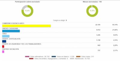 Elecciones 2017: Cambiemos ganó con el 60 % de los votos para concejales