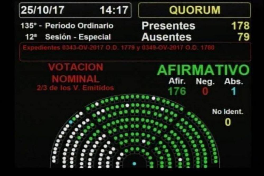 Así votaron los diputados sanjuaninos en el desafuero de De Vido