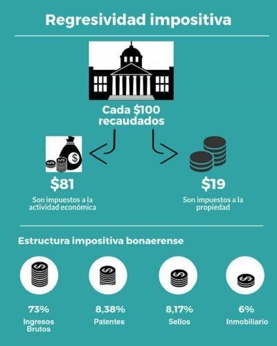 Informe especial: el sistema impositivo bonaerense, altamente regresivo