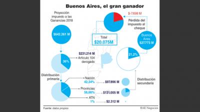 Macri pidió negociar la reforma impositiva junto a la coparticipación