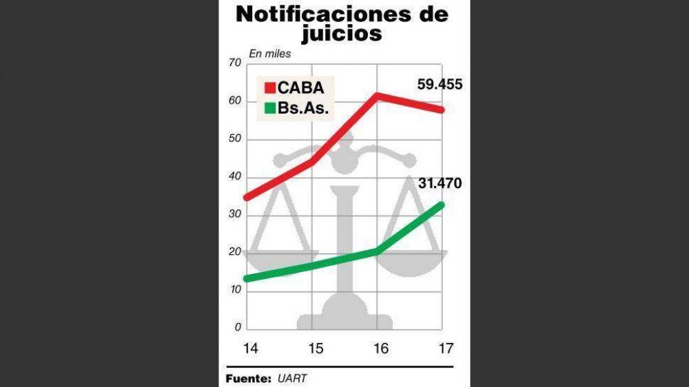 Juicios laborales: mientras crece 69%, Vidal sumó un nuevo traspié en la adhesión a la ley