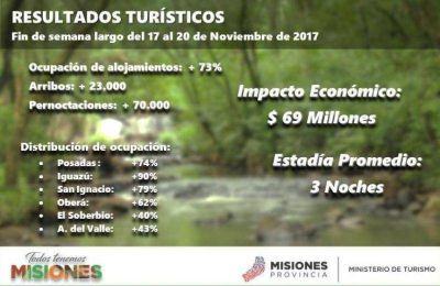 TURISMO: CASI 70 MILLONES DE PESOS DEJÓ EL FIN DE SEMANA LARGO EN MISIONES