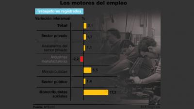 El monotributo lidera la creación de empleo y la industria no se recupera