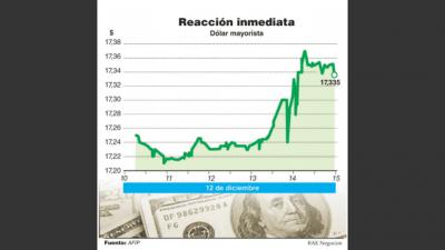 El dólar saltó 10 centavos ante posible impuesto a la ganancia de extranjeros con las Lebac