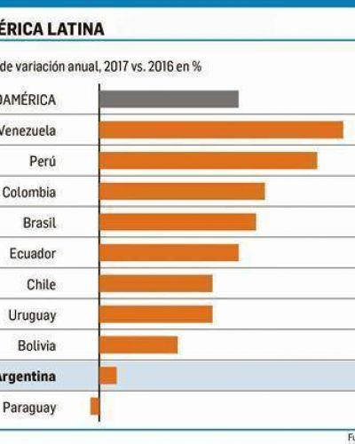 Exportaciones argentinas, con el menor crecimiento regional